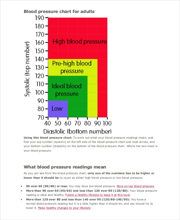 7 Blood Pressure Chart Templates Free Sample Example Format