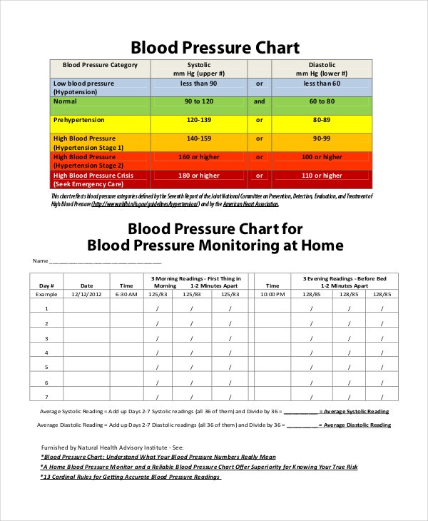 american blood pressure chart template