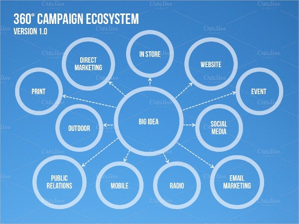 4 Campaign Ecosystem Template