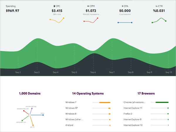 Campaign Report Dashboard
