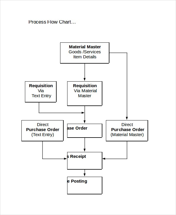 process-flow-chart-template
