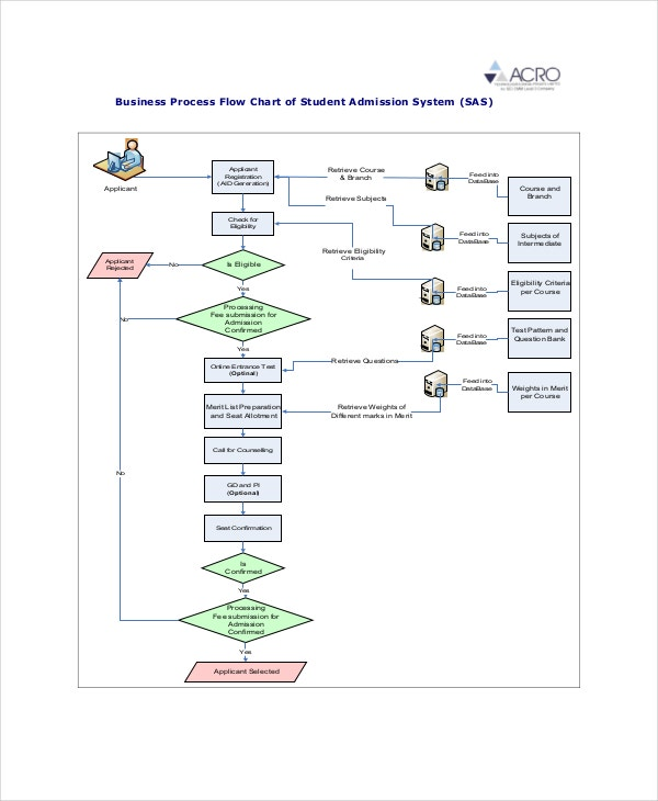 business-process-flow-chart