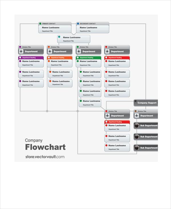 company-flowchart-template