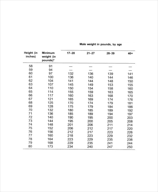 Height And Weight Chart Templates For Men   Free Pdf Documents