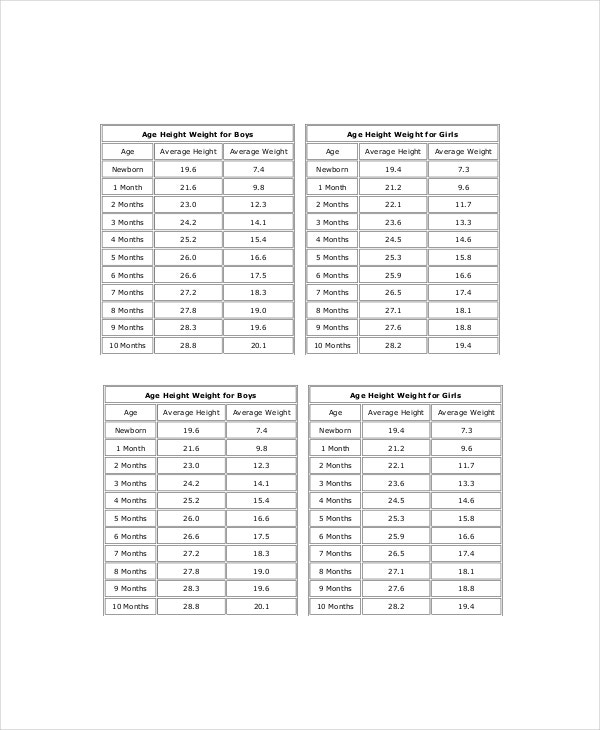 weight age chart: Height weight age chart 7 free pdf documents download free
