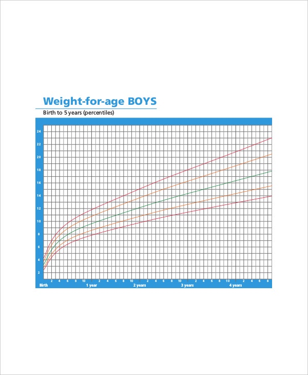 height weight age chart example