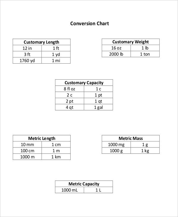 basic metric measurement conversion chart