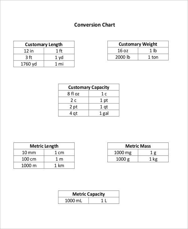 Metric Measurement Weight Conversion Chart