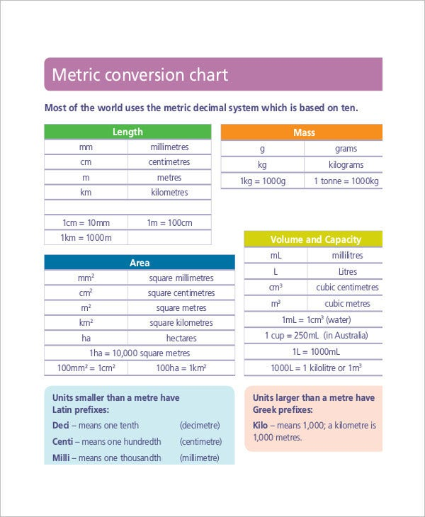 8 Metric System Conversion Chart Templates Free Sample Example