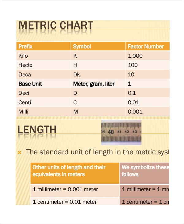 Metric System Conversion Chart Templates  Free Sample Example