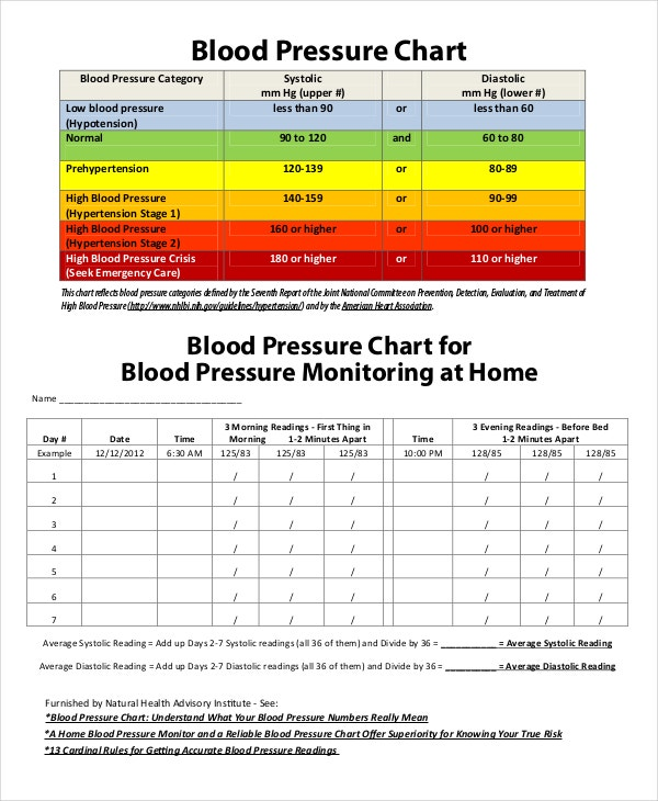 Basic Blood Pressure Chart