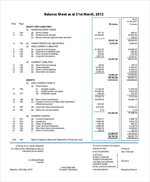 Unclassified Balance Sheet Template