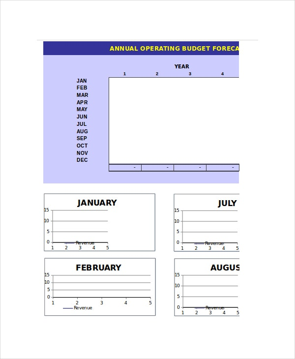 Annual Operating Budget Forecast Template