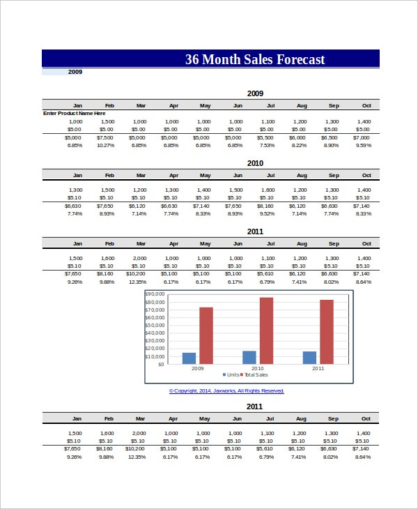 Monthly Sale Forecast Template Excel