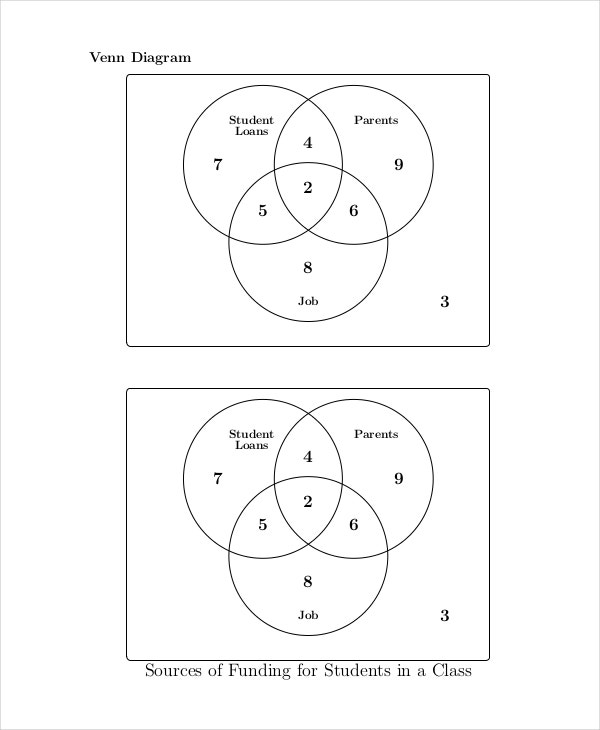 Plot Venn Diagram Example