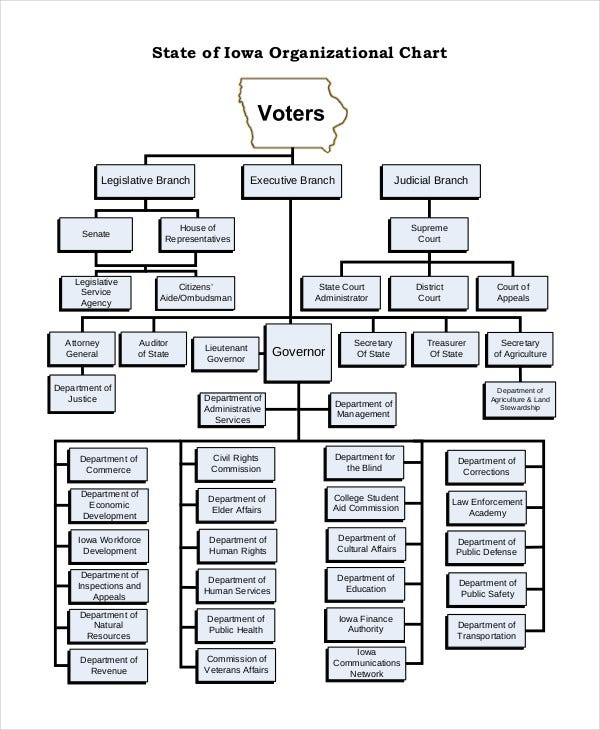 state of iowa organizational chart