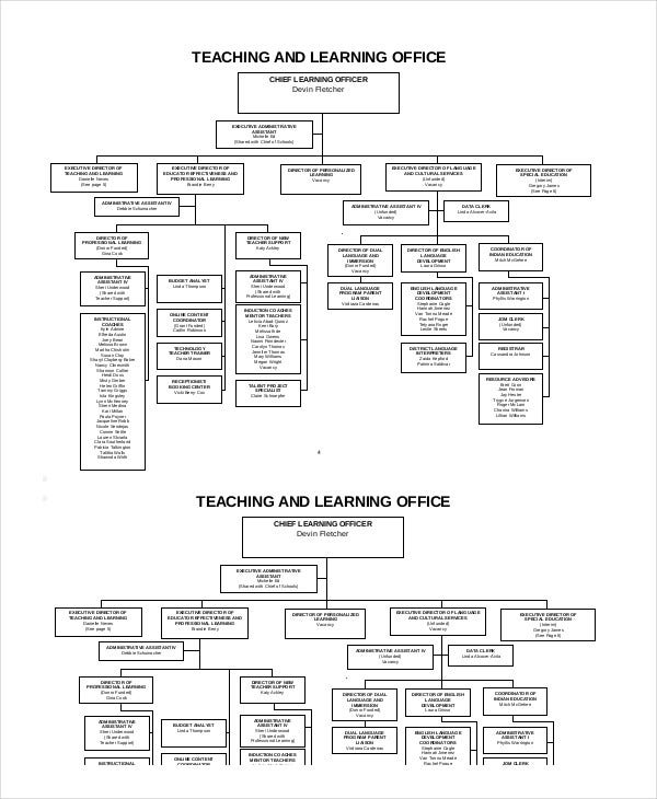 Organizational Chart - 9+ Free Word, Pdf Documents Download | Free