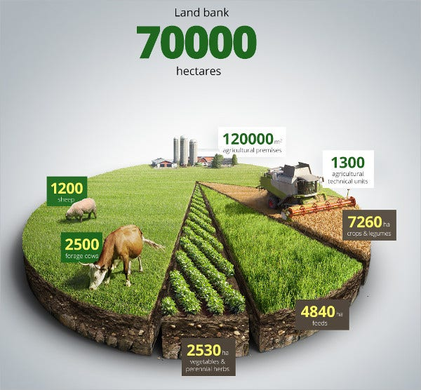 3d style agricultural infographic