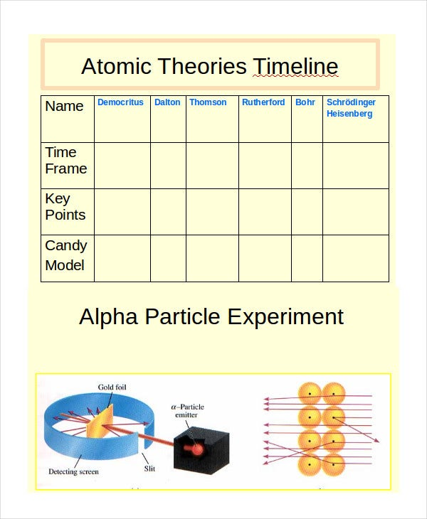 atomic theories powerpoint timeline
