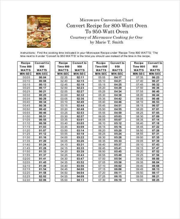 Cooking Conversion Chart   Free Word  Documents Download