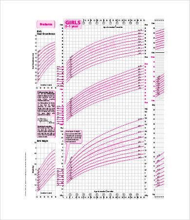 Girl Growth Chart Percentile Calculator