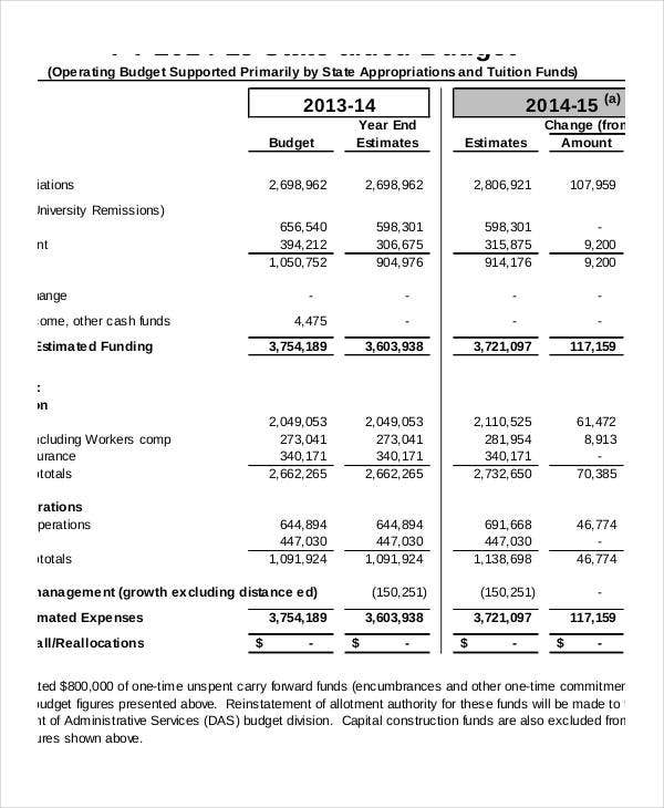 general operating budget template