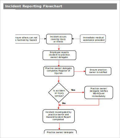 Accident Reporting Flowchart