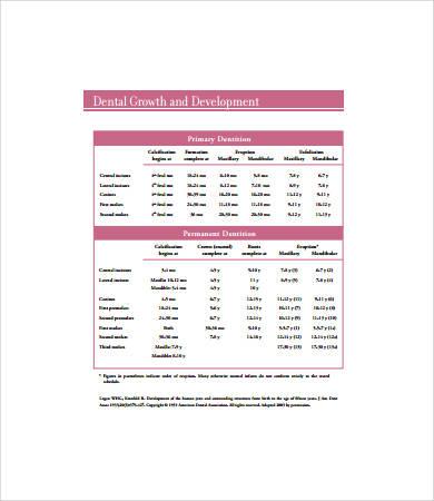baby teeth development chart