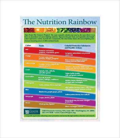 food color nutrition chart