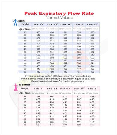 Superior Pediatric Peak Flow Chart
