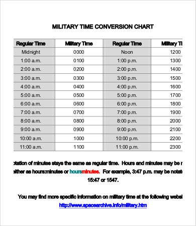 military time conversion chart hours