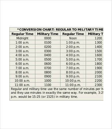 regular to military time conversion chart
