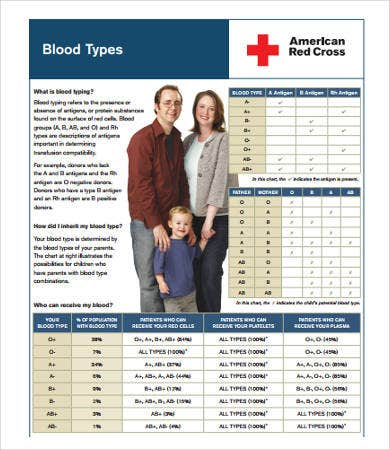 parents blood types chart