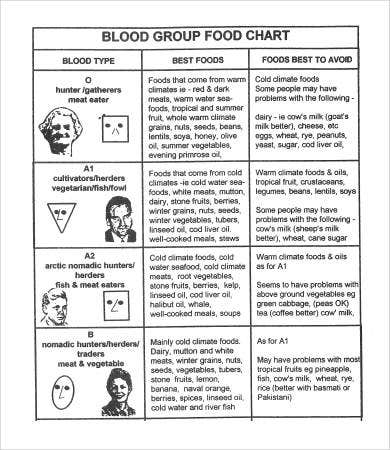 blood types food chart