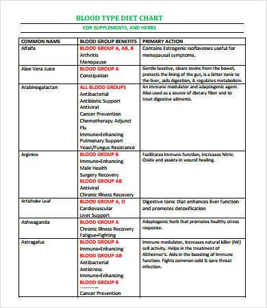 Blood Types Chart   Free Pdf Download Documents  Free  Premium