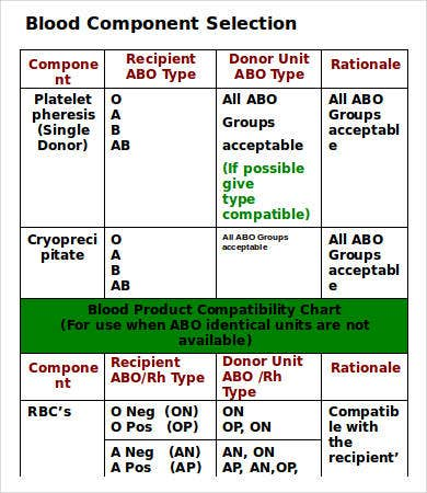 Blood Component Selection Chart