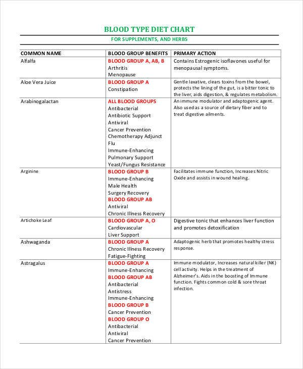 Blood Type Diet Chart   Free Word Pdf Documents Download  Free