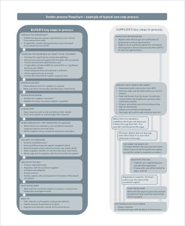 procurement process chart template