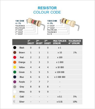 resistor identification chart