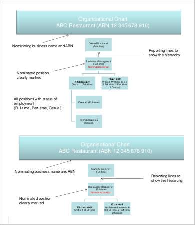 Restaurant Organization Chart Template