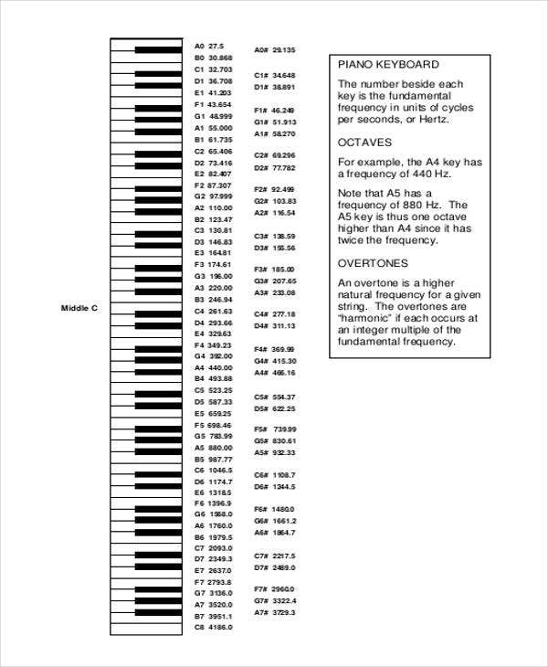 Piano notes chart free premium templates
