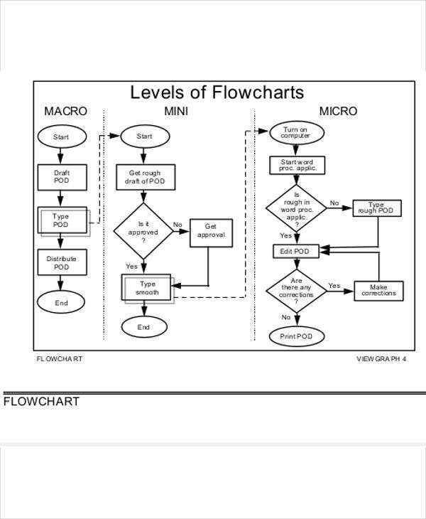 task process flow chart template