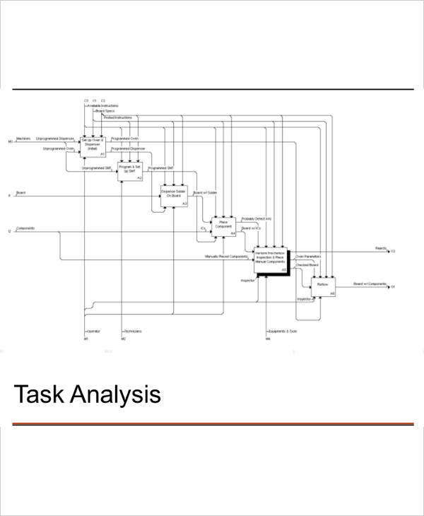 task analysis flow chart template1