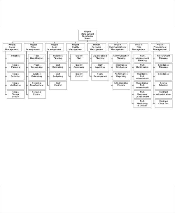project management task flow chart template