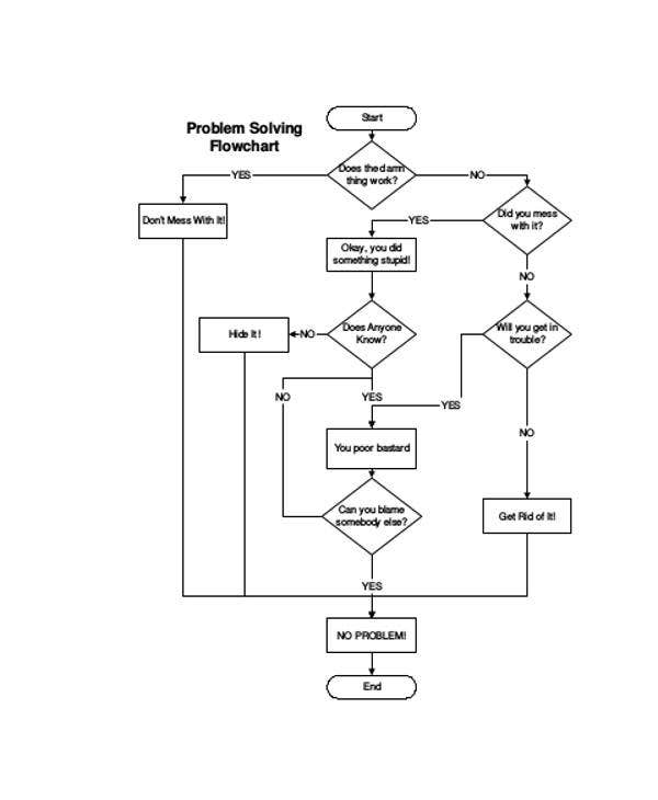 task procedure flow chart template
