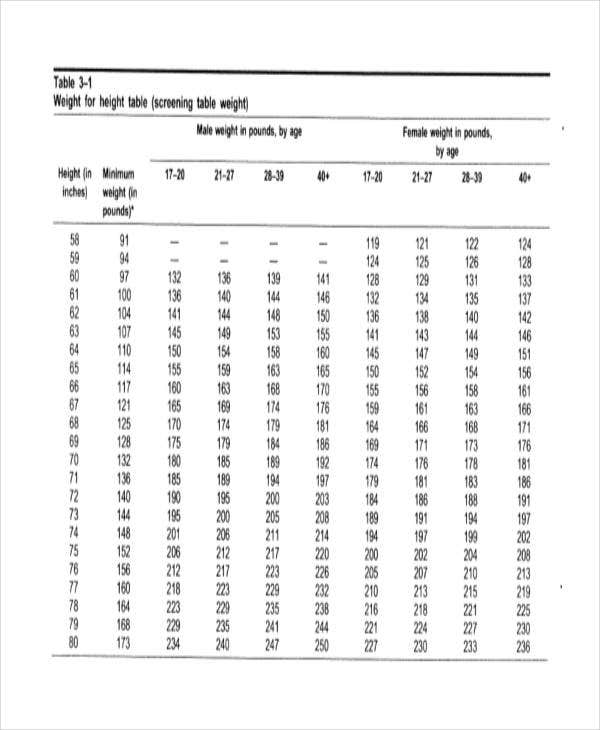 Army Weight Chart – Army Height and Weight Chart