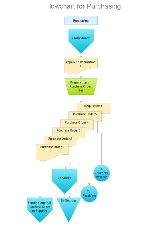 accounting process flowchart template download min