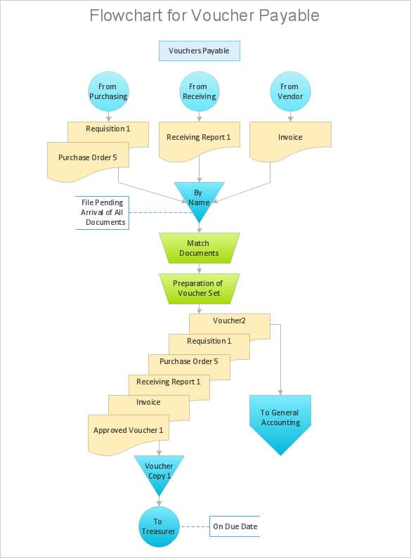 approval process flowchart template example min