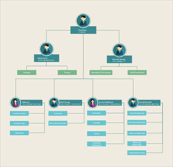 Download Organizational Flow Chart Template  Organizational Flow Chart Template Word