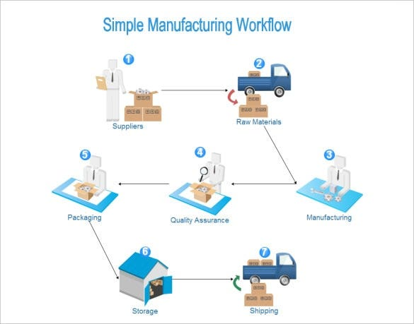 Manufacturing Process Flow Chart Template Download  Process Flow Chart Examples Free